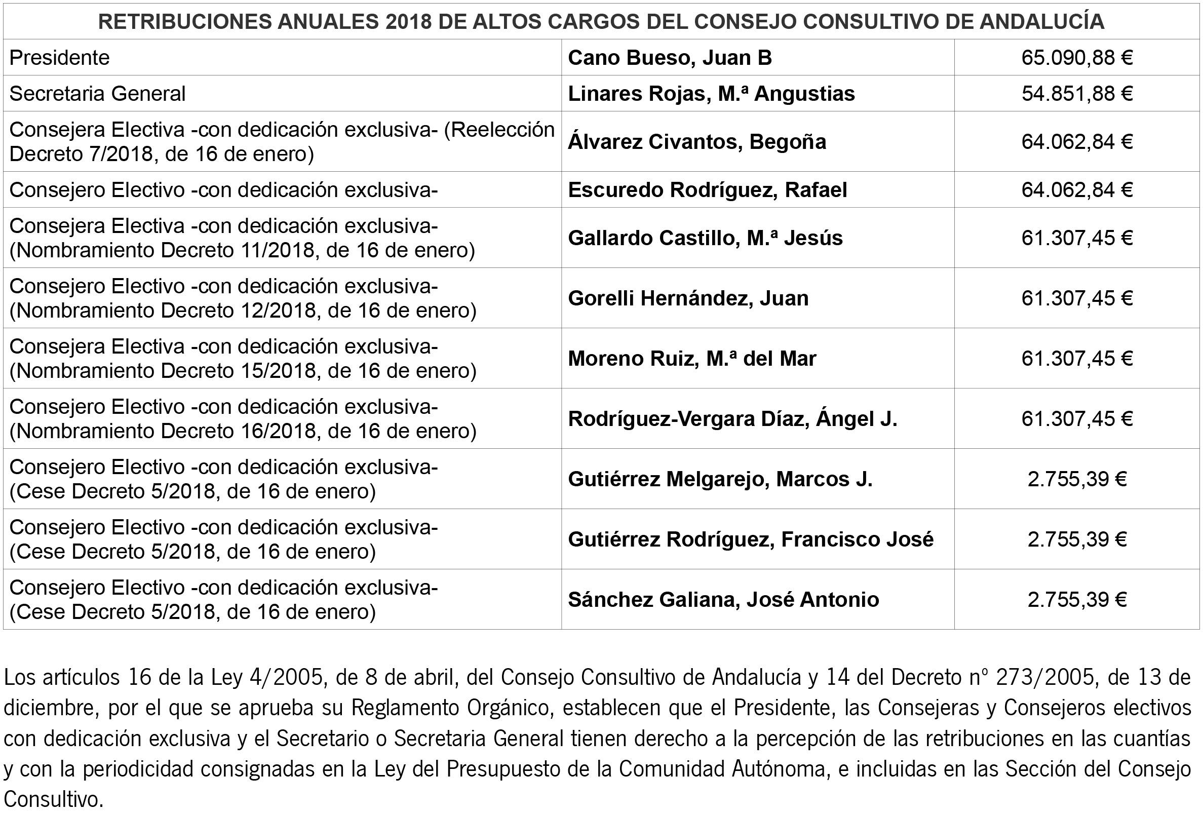 RETRIBUCIONES DE ALTOS CARGOS