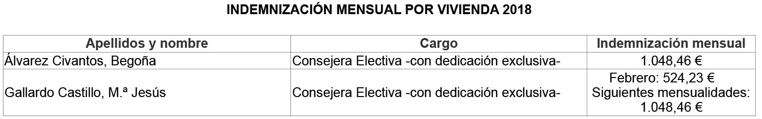 Indemnizacion_vivienda_2018